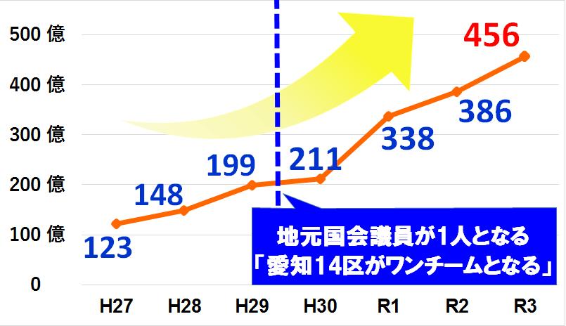 愛知予算グラフ 0625