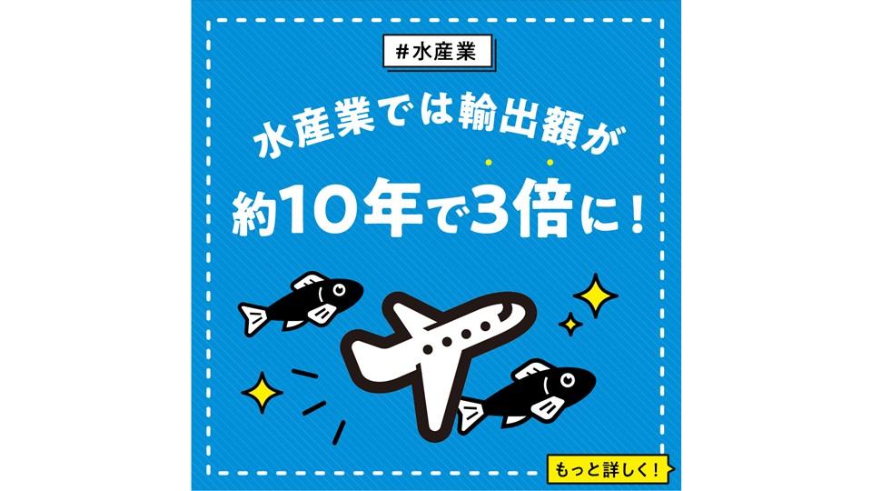 【水産業】 水産業では輸出額が約10年で3倍に!